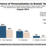 Chart - Importance Of Personalization To Brands