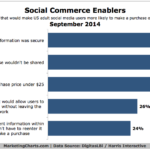Social Commerce Prompts, September 2014 [CHART]