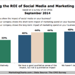 CMOs' Perception Of Their Social Media ROI, September 2014 [CHART]