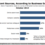Chart - Top Content Sources For Business Executives