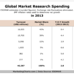 Global Market Research Spending In 2013 [TABLE]