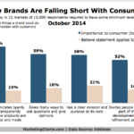 How Brands Fail To Meet Consumer Expectations, October 2014 [CHART]