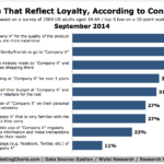Consumers' Definitions Of Company Loyalty, September 2014 [CHART]