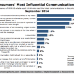 Chart - Most Influential Types Of Communication