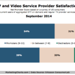 TV vs Video Streaming Service Satisfaction, September 2014 [CHART]
