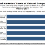 Marketing Channel Integration, October 2014 [CHART]