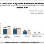 Chart - Consumer Magazines' Revenue Sources