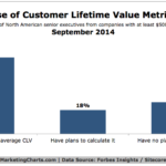 User Of Customer Lifetime Value Metrics, September 2014 [CHART]