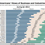 Americans' Attitudes Toward Select Businesses & Industries, Q1 2014 [CHART]