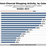 Chart - US Omni-Channel Shopping Activity By Category