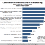 Chart - Consumers' Perceptions On The Future Of Advertising