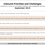 Table - Inbound Marketing Priorities & Challenges