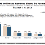 US Online Ad Revenue Share By Format, 2013-2014 [CHART]