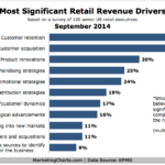 Top Retail Revenue Drivers, September 2014 [CHART]