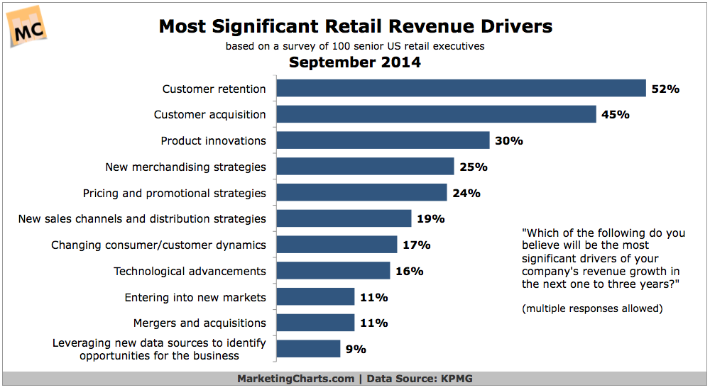 Drivers Of The Retail Fashion Industry