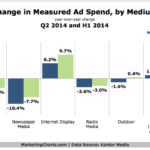 Chart -Change In Ad Spending By Medium