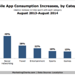 Mobile App Consumption Increases By Category, 2013-2014 [CHART]