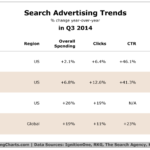 Table - Search Advertising Trends