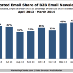 Single Advertiser B2B eNewsletters, April 2013 – March 2014 [CHART]