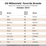 Table - American Millennials Favorite Brands