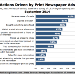 How Newspaper Print Ads Influence Consumer Shopping Behavior, September 2014 [CHART]
