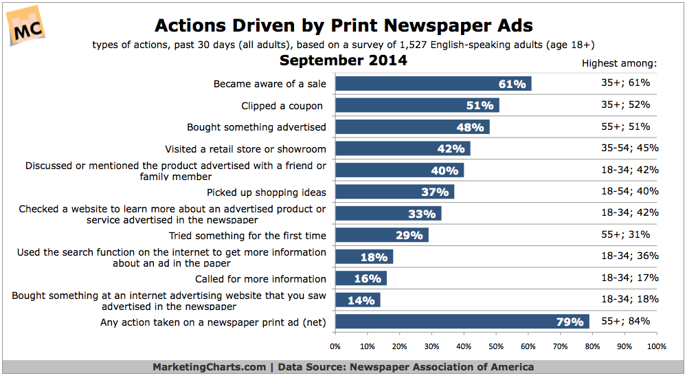 Effects of Online Advertisements on Newspaper Advertisements