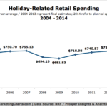 Chart - Holiday-Related Retail Spending