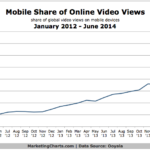 Chart - Mobile Share of Online Video Views