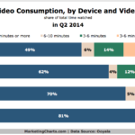 Chart - Online Video Consumption By Device & Duration