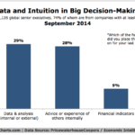 Chart - Decision Making Based On Data Or Intuition