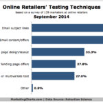 Online Retailers' Top Testing Tactics, September 2014 [CHART]