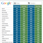 Gmail Tab Delivery & Read Rates By Industry [CHART]