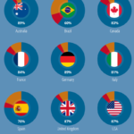 Global Email Inbox Placement Rates [INFOGAPHIC]