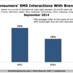Consumers Text Messaging With Brands, September 2014 [CHART]