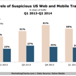 Suspicious Web & Mobile Traffic, 2013-2014 [CHART]