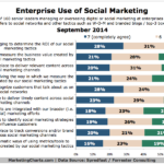 Enterprise Use Of Social Media Marketing, September 2014 [CHART]