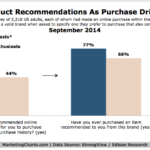Product Recommendations By Brands, September 2014 [CHART]