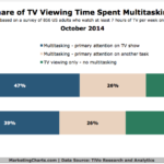 Chart - Share Of TV Multitasking Time