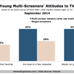 Chart - Young Multitainment Consumers