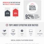 2015 B2B Content Marketing Trends [INFOGRAPHIC]
