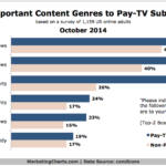 Chart - Most Important Content Genres To Pay-TV Subscribers