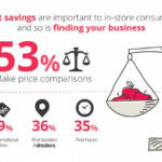 Consumers' In-Store Smartphone Usage [INFOGRAPHIC]