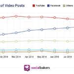 Chart - Share Of Video Posts By Social Network