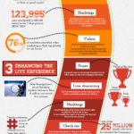 Infographic - How To Use Social Media For Events