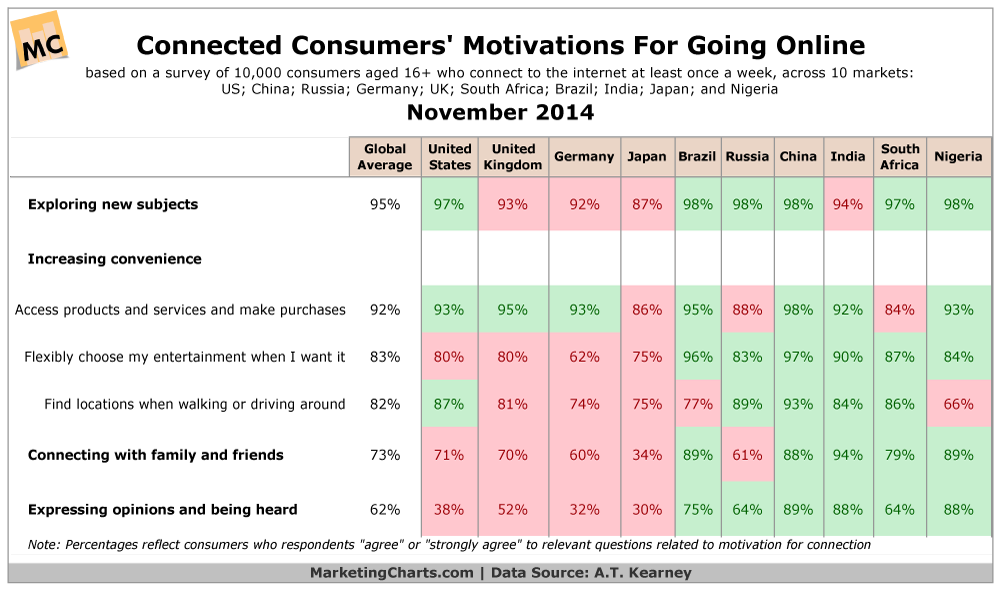 Why Consumers Go Online, November 2014 [TABLE]