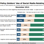 Insurance Policy Holders Social Media Activity Related To Claims, November 2014 [CHART]