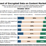 Chart - Effect Of Data Encryption On Content Marketing