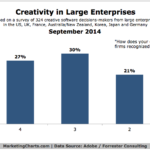 Chart - Creativity In Large Organizations