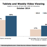 Chart - Video Viewing On Tablets