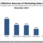 Chart - Most Effective Sources Of Data For Marketing
